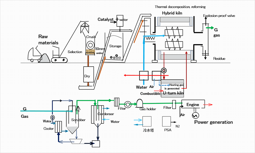 Process flow of CR-POWER