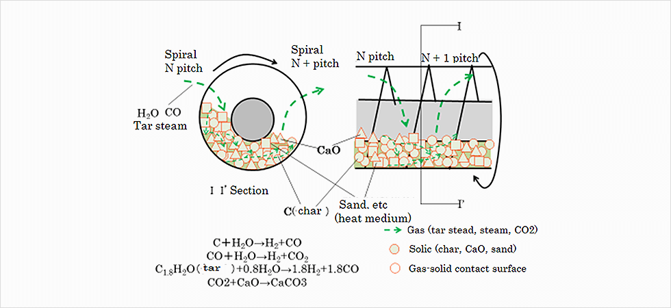 Structure of gas-solid contact of hybrid kiln