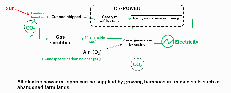 (#2) Bamboo power generation plant